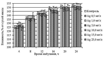 Влияние различных концентраций нанобиосеребра на набухание зерен